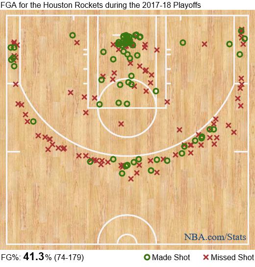 Houston Rockets Shotchart